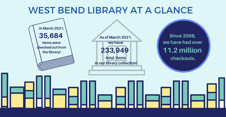 West Bend Library At a Glance visual
